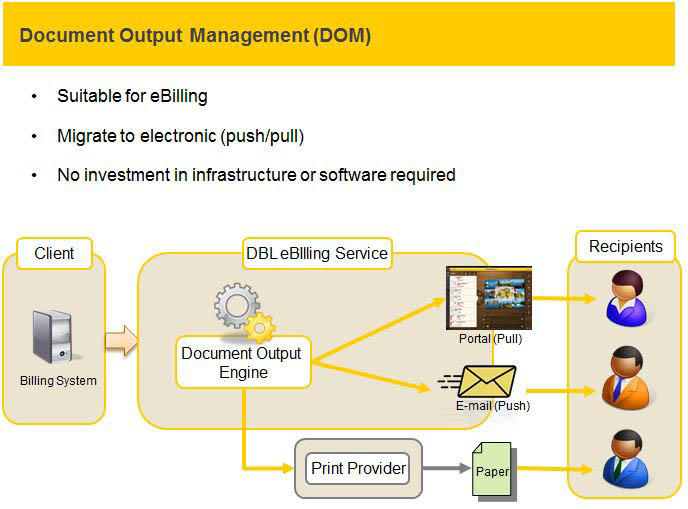 Document Output Management