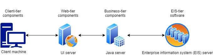 High level Application Architecture layers