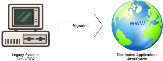 Migration of legacy systems to distributed Java applications