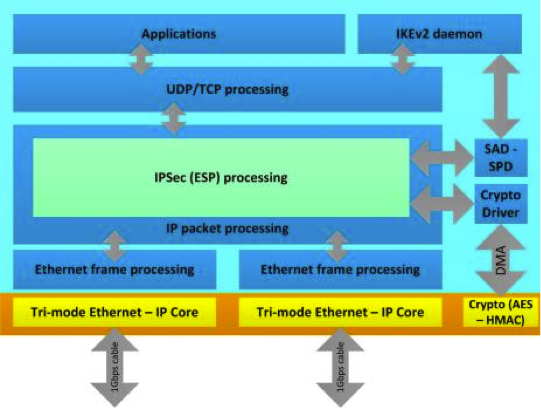 Zedboard Dual Ethernet IPSec Block Diagram